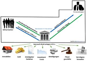 Flexibilität einer Betriebsbank